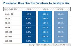 Prescription Drug Plan Tier Prevalence by Employer Size