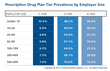 Employers Use of Multi-Tier Pharmacy Benefits Continues to Rise