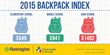 Rising Costs + Greater Student Poverty = Empty Backpacks