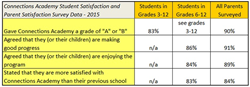 Connections Academy Student Satisfaction Survey Results