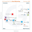 G2 Crowd publishes Summer 2015 rankings of the best email marketing platforms, based on user reviews