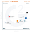 G2 Crowd publishes Summer 2015 rankings of the best learning management systems, based on user reviews