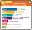Infographic showing reasons why K-12 students going to school completely online