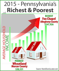 Richest & Poorest Places in Pennsylvania 2015
