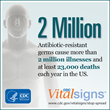 New CDC Report: Today's Drug-Resistant Health Threats