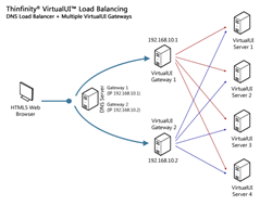 This picture shows the Thinfinity VirtualUI Gateway/Broker. The new VirtualUI was redesigned to efficiently distribute the load among all registered servers.