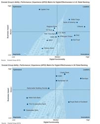 APEX Matrix | Retail Banking