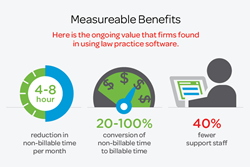 measureable benefits law firm practice managment