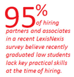 Recent LexisNexis Survey Uncovers Gap in New Attorney Readiness for Real World Practice