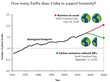 How many Earths does it take to support humanity?
