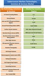 Subterranean Warfare Technologies Market