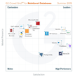 G2 Crowd publishes Fall 2015 rankings of the best relational database tools, based on user reviews