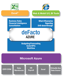 deFacto Global to Showcase deFacto Planning on Azure at Microsoft...