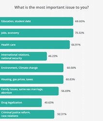 New survey of Millennials
