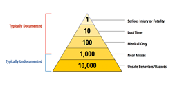 safety pyramid succeed management solutions