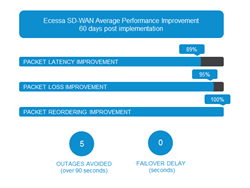 New Technology Report Evaluates SD-WAN with Real Network Improvement...