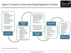 Regulation Could Affect the Future of Commercial Card Programs