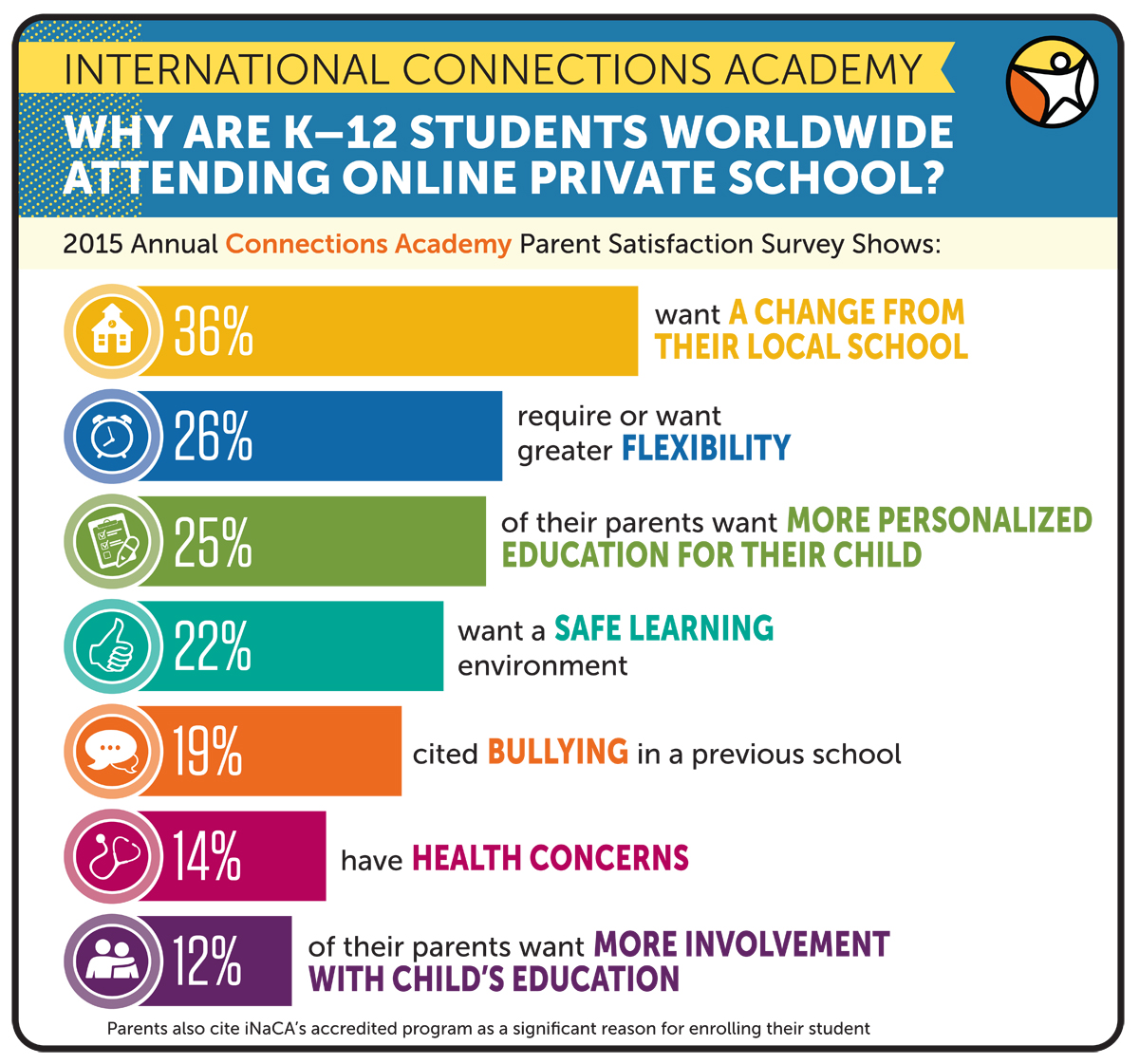 International Connections Academy Shares Results of Parent ...