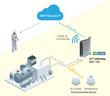 NEXCOM Works with IBM® to Harness Big Data in Industrial IoT Applications