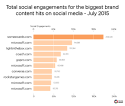 Top 10 brand content marketing successes on social media in July 2015, via NewsWhip