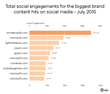 NewsWhip Rankings Of Biggest Brand Content Marketing Hits On Social Media In July 2015, Dominated By Microsoft And Tech Brands