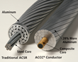 AFL and CTC Global Collaborate to Launch HiTemp® Accessories for ACCC® Conductors