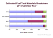 Estimated Fuel Tank Materials Breakdown-- 2015 Calendar Year