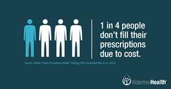 1 in 4 do not fill Rx due to cost