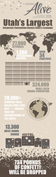 doTERRA 2015 Convention infographic