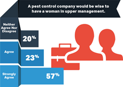 Women Reveal Career Experiences, Gender Biases in Pest Control and...