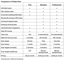 Comparison of VAddy Plans