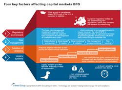 Four Key Factors Affecting Capital Markets BPO