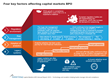 Investment Banks Turning to Technology and Analytics to Manage Risk and Compliance via Capital Markets BPO Deals—New Everest Group Report