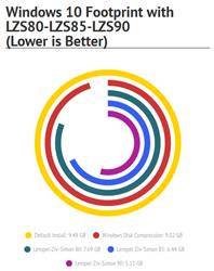 Lempel-Ziv-Simon Disk Compression Windows 10 Infographic