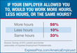 Survey Finds Workers Want More Hours