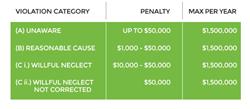 HIPAA Violation Chart
