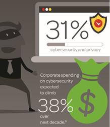 Cybersecurity Stats for Legal Tech