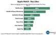 Apple Watch - Key Likes
