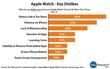 Apple Watch - Key Dislikes