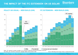 New Bloomberg New Energy Finance Report Forecasts Strong, Steady Solar...
