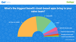 Infographic showing how cloud based applications help sales teams