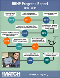 2010-2014 NRMP Progress Report timeline infographic
