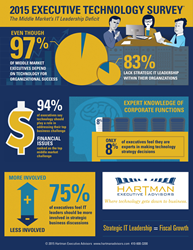 Infographic of key findings from the 2015 Hartman Executive Technology Survey: The Middle Market's IT Leadership Deficit