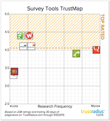 Best Survey Tools, Customer Interviews, Customer Feedback