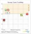 TrustRadius Reveals Top Rated Survey Software for Small Businesses, Mid-size Companies and Large Enterprises