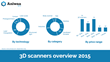 3D scanners market overview, 2015