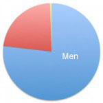 HIV data