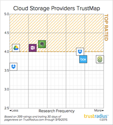 New Trustmaps Rank Cloud Storage Providers By Market Segment Based On 420 In Depth User Reviews And Ratings Of