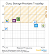 TrustRadius Reveals Top Rated Cloud Storage providers for Small Businesses, Mid-size Companies and Enterprises