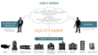 EquityHunt Makes 300 Real Estate Introductions in 2015